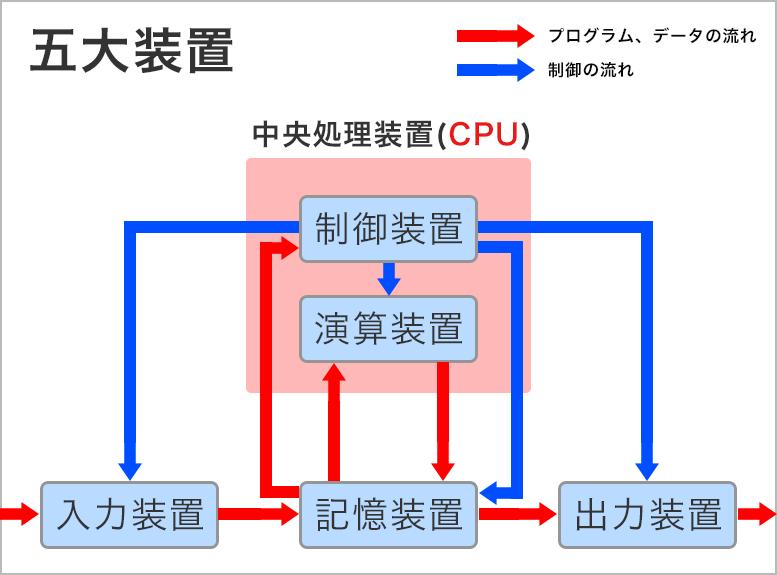 コンピュータの基本構造 | PC初...