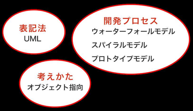 UMLを効果的に活用するための技術要素