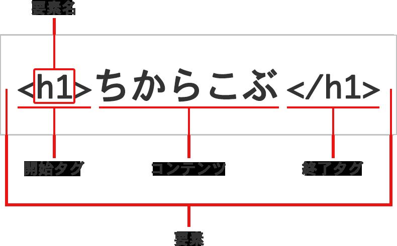 HTMLの基本的な書き方