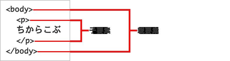 段階構造(ツリー構造)