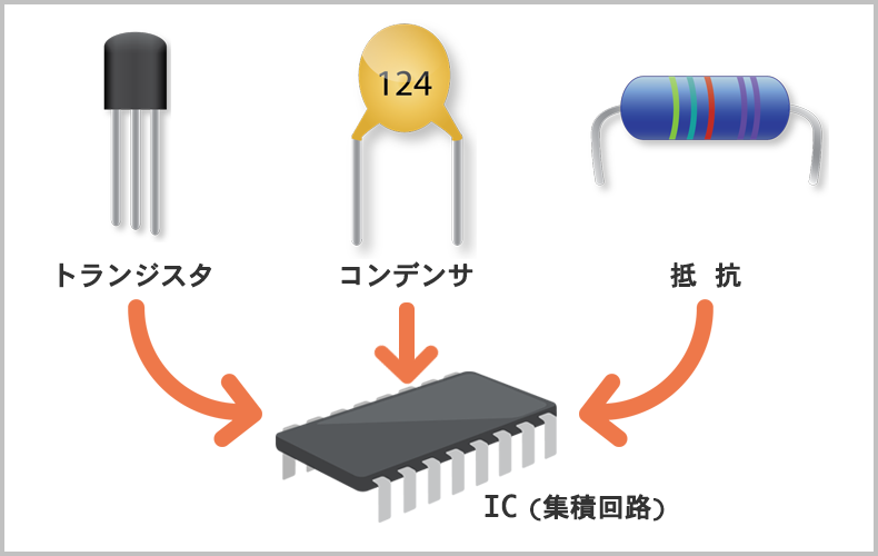 IC(Integrated Circuit:集積回路)