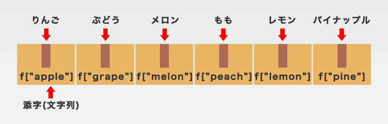 連想配列のイメージ